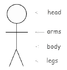 Illustration of a basic stickman outline - head, arms, body and legs
